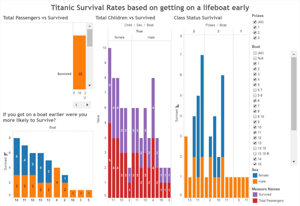 Titanic Data Dashboard